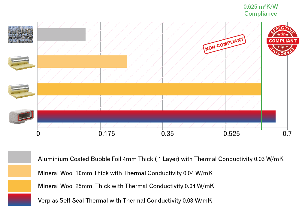 Thermal Resistance values